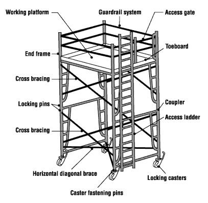 scaffolding222